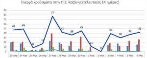 Ο αριθμός των ενεργών κρουσμάτων της Περιφερειακής Ενότητας Κοζάνης, από τις 23-4-2021 έως 6-5-2021