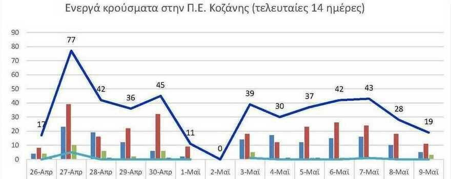 Ο αριθμός των ενεργών κρουσμάτων της Περιφερειακής Ενότητας Κοζάνης, από τις 26-4-2021 έως 9-5-2021