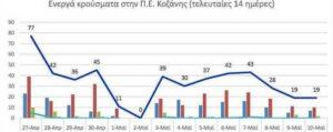 Ο αριθμός των ενεργών κρουσμάτων της Περιφερειακής Ενότητας Κοζάνης, από τις 27-4-2021 έως 10-5-2021