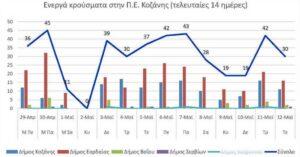 Ο αριθμός των ενεργών κρουσμάτων της Περιφερειακής Ενότητας Κοζάνης, από τις 29-4-2021 έως 12-5-2021