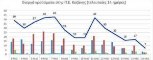 Ο αριθμός των ενεργών κρουσμάτων της Περιφερειακής Ενότητας Κοζάνης, από τις 3-5-2021 έως 16-5-2021