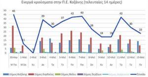 Ο αριθμός των ενεργών κρουσμάτων της Περιφερειακής Ενότητας Κοζάνης, από τις 30-4-2021 έως 13-5-2021