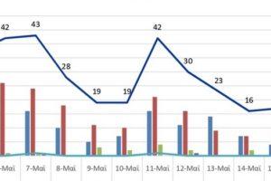 Ο αριθμός των ενεργών κρουσμάτων της Περιφερειακής Ενότητας Κοζάνης, από τις 4-5-2021 έως 17-5-2021