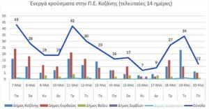 Ο αριθμός των ενεργών κρουσμάτων της Περιφερειακής Ενότητας Κοζάνης, από τις 7-5-2021 έως 20-5-2021