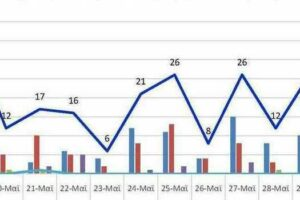 Ο αριθμός των ενεργών κρουσμάτων της Περιφερειακής Ενότητας Κοζάνης, από τις 18-5-2021 έως 31-5-2021