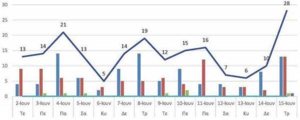 Ο αριθμός των ενεργών κρουσμάτων της Περιφερειακής Ενότητας Κοζάνης, από τις 2-6-2021 έως 15-6-2021