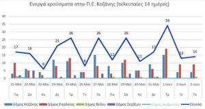 Ο αριθμός των ενεργών κρουσμάτων της Περιφερειακής Ενότητας Κοζάνης, από τις 21-5-2021 έως 3-6-2021
