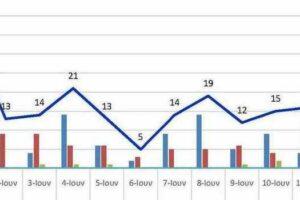 Ο αριθμός των ενεργών κρουσμάτων της Περιφερειακής Ενότητας Κοζάνης, από τις 31-5-2021 έως 13-6-2021
