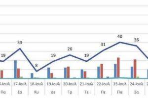 Ο αριθμός των ενεργών κρουσμάτων της Περιφερειακής Ενότητας Κοζάνης, από τις 14-7-2021 έως 27-7-2021