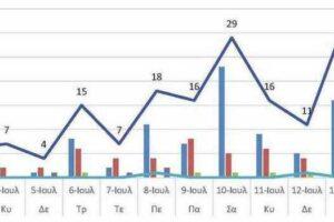 Ο αριθμός των ενεργών κρουσμάτων της Περιφερειακής Ενότητας Κοζάνης, από τις 2-7-2021 έως 15-7-2021