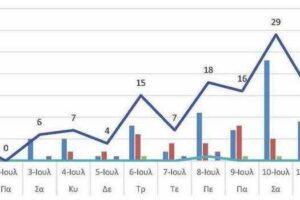 Ο αριθμός των ενεργών κρουσμάτων της Περιφερειακής Ενότητας Κοζάνης, από τις 30-6-2021 έως 13-7-2021