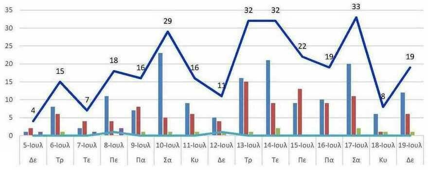 Ο αριθμός των ενεργών κρουσμάτων της Περιφερειακής Ενότητας Κοζάνης, από τις 5-7-2021 έως 19-7-2021