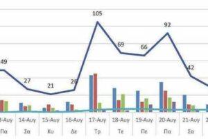 Ο αριθμός των ενεργών κρουσμάτων της Περιφερειακής Ενότητας Κοζάνης, από τις 11-8-2021 έως 24-8-2021