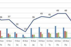 Ο αριθμός των ενεργών κρουσμάτων της Περιφερειακής Ενότητας Κοζάνης, από τις 3-8-2021 έως 16-8-2021
