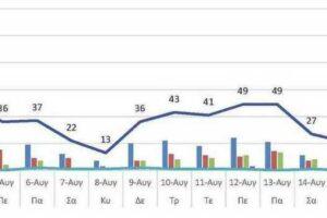 Ο αριθμός των ενεργών κρουσμάτων της Περιφερειακής Ενότητας Κοζάνης, από τις 4-8-2021 έως 17-8-2021