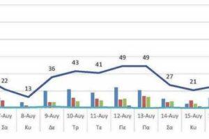 Ο αριθμός των ενεργών κρουσμάτων της Περιφερειακής Ενότητας Κοζάνης, από τις 5-8-2021 έως 18-8-2021