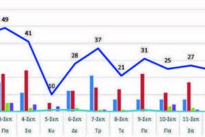 Ο αριθμός των ενεργών κρουσμάτων της Περιφερειακής Ενότητας Κοζάνης, από τις 1-9-2021 έως 14-9-2021