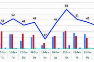 Ο αριθμός των ενεργών κρουσμάτων της Περιφερειακής Ενότητας Κοζάνης, από τις 13-9-2021 έως 26-9-2021