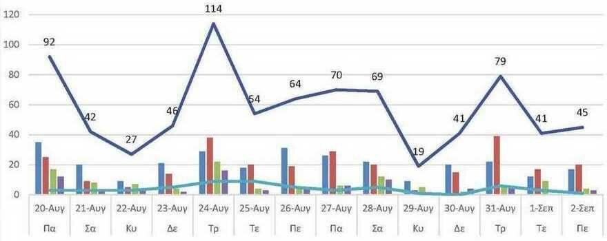 Ο αριθμός των ενεργών κρουσμάτων της Περιφερειακής Ενότητας Κοζάνης, από τις 20-8-2021 έως 2-9-2021