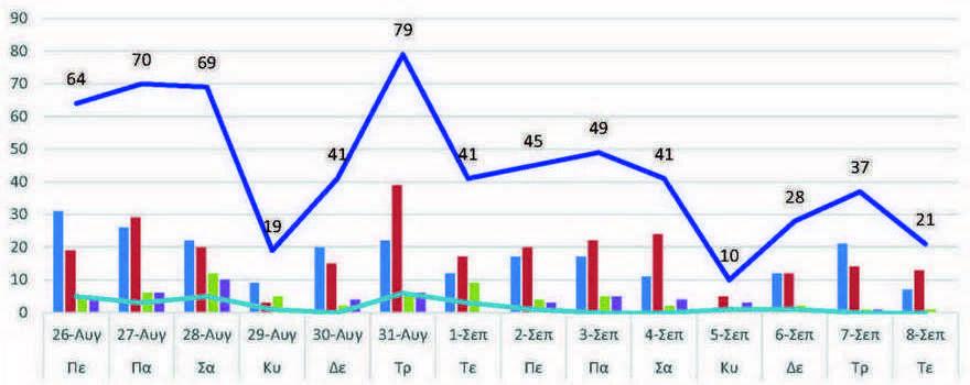 Ο αριθμός των ενεργών κρουσμάτων της Περιφερειακής Ενότητας Κοζάνης, από τις 26-8-2021 έως 8-9-2021
