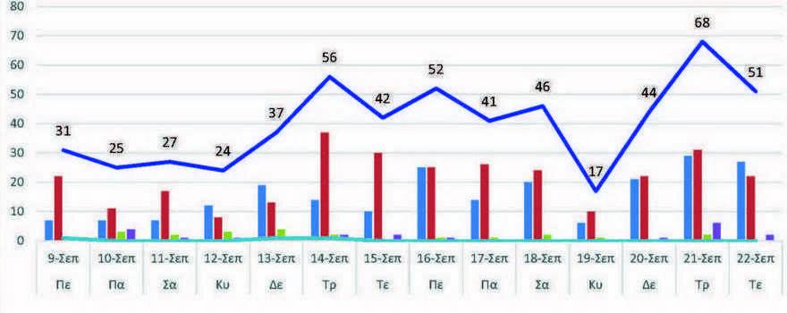 Ο αριθμός των ενεργών κρουσμάτων της Περιφερειακής Ενότητας Κοζάνης, από τις 9-9-2021 έως 22-9-2021
